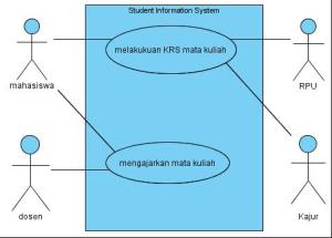 TM-2 Pengantar UML
