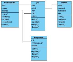 TM-3 Class Diagram SIS